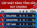 SEA Games 29:再夺4金 越南排名第3