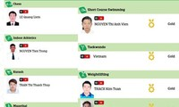Vietnam wins 8 gold medals at AIMAG 2017