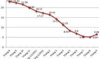 1月份越南消费价格指数上涨1.25%
