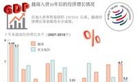 越南入世10年后的经济发展情况