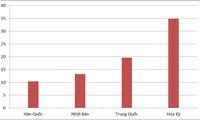 越南2016年对4大市场出口均超100亿美元