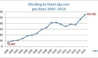 Registran aumento récord de nuevas empresas de Vietnam en 2016