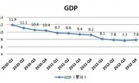 Laju pertumbuhan ekonomi Tiongkok terus melambat