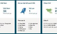 越南在全球英语水平排行榜中属中等组
