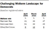 More advantage for republicans ahead midterm election