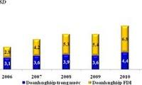 Ausländische Direktinvestition im Jahr 2012: auf Qualität konzentrieren