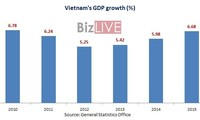 Vietnam's GDP increases 6.68% in 2015