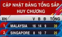SEA Games 29: Vietnam ranks 3rd, wins 4 more gold