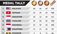 Đoàn Thể thao Việt Nam vững chắc ở vị trí thứ nhì bảng tổng sắp SEA Games 29