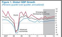 IMF ปรับลดการพยากรณ์อัตราการขยายตัวของเศรษฐกิจโลก