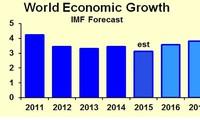 ไอเอ็มเอฟประเมินว่า เศรษฐกิจโลกกำลังมีสัญญาณที่สดใสมากขึ้น