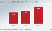 UN: Record 5,000 people died in Mediterranean in 2016