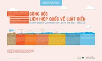 Tăng cường tuân thủ Công ước Liên hợp quốc về Luật Biển 1982 trong quản lý biển và đại dương