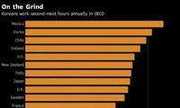 South Korea slashes working hours