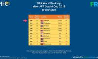 越南足球队进入国际足联排行榜前一百