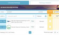 Việt Nam tiếp tục có 2 đại học lọt top 1000 thế giới