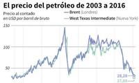 El petróleo cae 6,7% en Nueva York y cierra a 26,55 USD el barril