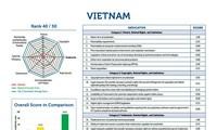 ดัชนีทรัพย์สินทางปัญญาระหว่างประเทศของเวียดนามเลื่อนอันดับขึ้น
