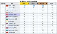 ASIAD 2018: Thể thao Việt Nam bứt tốc, lên vị trí thứ 13 trên bảng tổng sắp huy chương