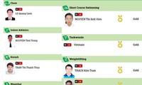 เวียดนามคว้า8เหรียญทองในการแข่งขันกีฬา AIMAG 2017