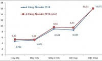 Vietnam's export-import turnover hit 157 billion USD in four months