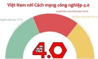 Vietnam setzt Ziele bei der vierten Industrierevolution