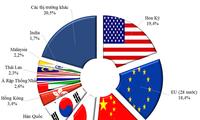 แนวทางใหม่ของการส่งออกเวียดนามเพื่อรับมือการปะทะทางการค้าสหรัฐ-จีน