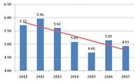 베트남 경제는 국내외에서의 문제에도 불구하고 빠르게 성장하고 있다