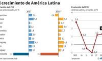 Cepal baja a 1,3% el pronóstico de crecimiento de América Latina en 2018