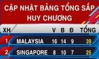 SEA Games 29: Vietnam ranks 3rd, wins 4 more gold