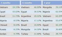 베트남 증권 3개월만에 세계 1위