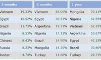 La Bourse vietnamienne en tête du classement mondiale