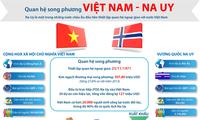 Vietnam-Norvège, des relations appelées à se renforcer