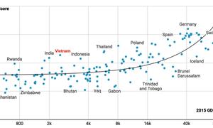 Вьетнам поднялся на 25 позиций в рейтинге «Индекс эффективности логистики 2018»