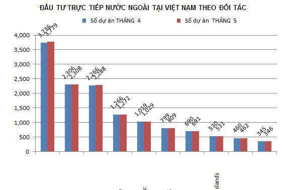 Sepuluh Besar investor di Vietnam