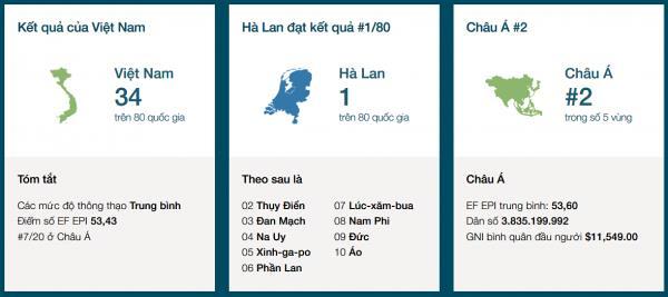 Vietnam se clasifica entre los grupos de nivel medio de inglés  - ảnh 1