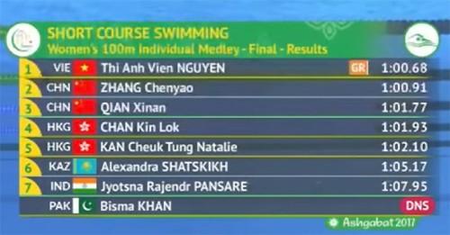 AIMAG 5: La nageuse Anh Vien réalise un nouveau record - ảnh 1