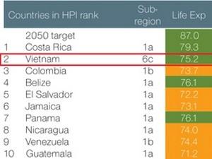 Вьетнам занял 2-ое место в списке самых счастливых государств планеты - ảnh 1