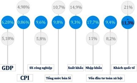 Experimenta Vietnam progresos económicos en primer semestre  - ảnh 1