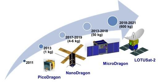 Vietnam selangkah demi selangkah menguasai teknologi pembuatan satelit - ảnh 1