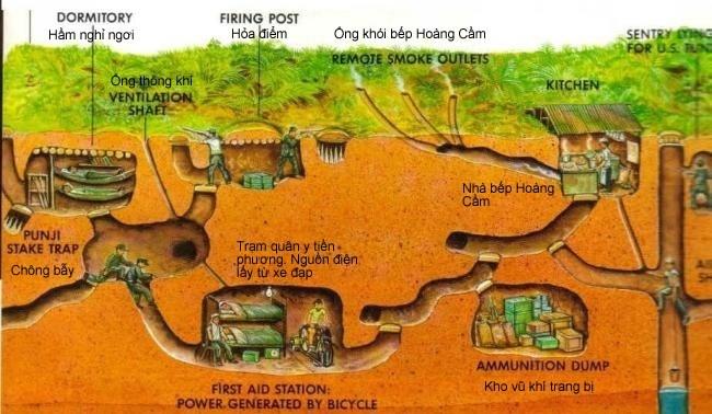 Terowongan Cu Chi di Kota Ho Chi Minh, Vietnam Selatan - ảnh 2
