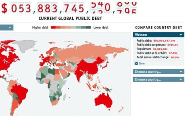 Quản lý nợ công: Đảm bảo cho sự phát triển            - ảnh 2