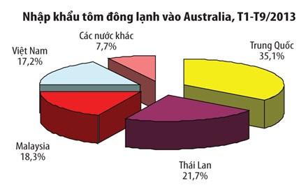 สัตว์น้ำของเวียดนามได้รับความนิยมในออสเตรเลีย - ảnh 1
