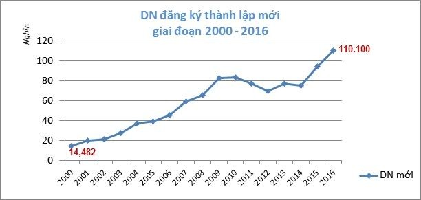 Vietnam sees record number of new firms in 2016 - ảnh 1