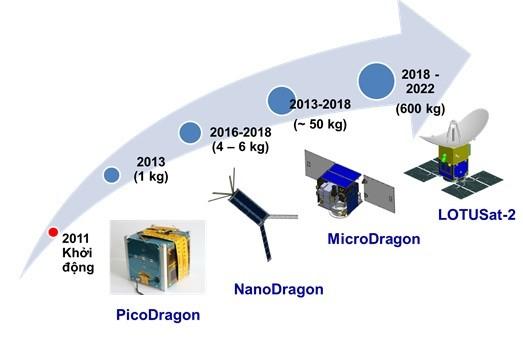 เวียดนามเป็นฝ่ายรุกในการประยุกต์ใช้เทคโนโลยีในการผลิตดาวเทียม - ảnh 1