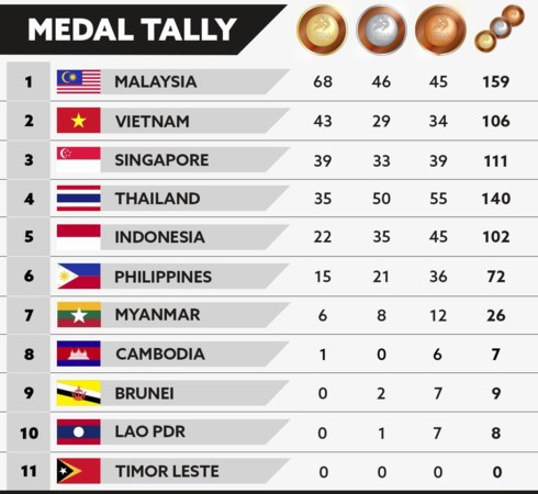 Vietnam mantiene el segundo lugar en el medallero de los Juegos Deportivos del Sudeste Asiático 2017 - ảnh 1