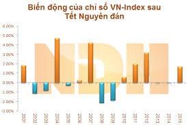 2月9日越南股市涨跌互现 - ảnh 1