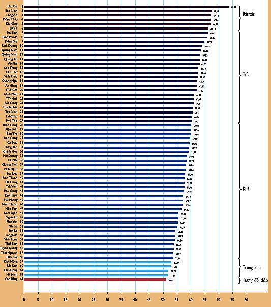 Index der Wettbewerbsfähigkeit der Provinzen landesweit veröffentlicht - ảnh 1
