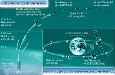 Vietnams Telekommunikationssatellit Vinasat-2 wurde ins All geschickt  - ảnh 1