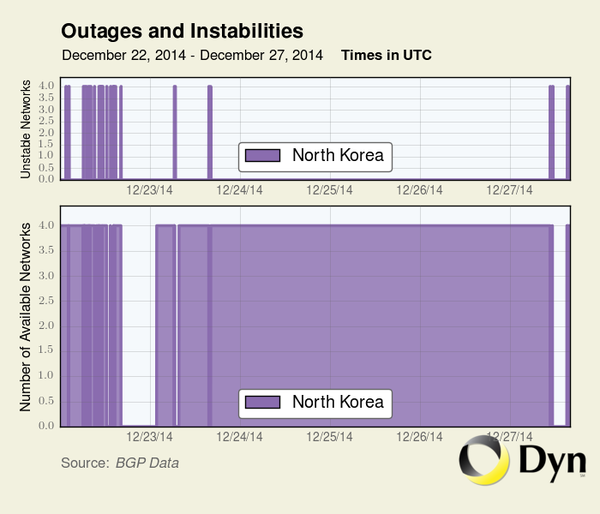 DPRK's internet fails again - ảnh 1